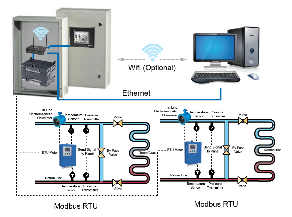 btu measurement system architecture diagram remote monitoring iot