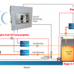 Fuel Oil Monitoring System (FOMS)