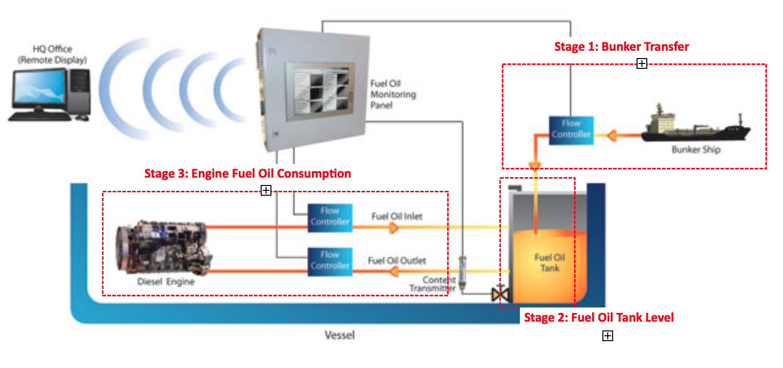 fuel oil monitoring system