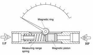 piston type pressure gauge working principle diagram