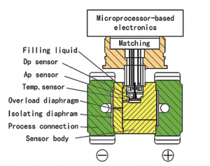 differential pressure transmitter working principle diagram