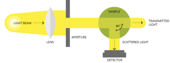 turbidity analyzer working principle