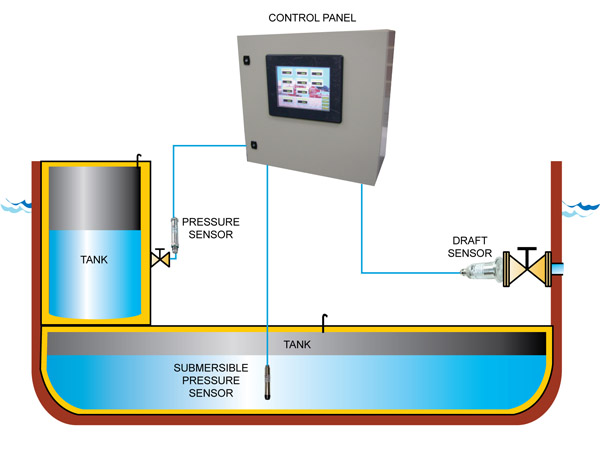 marine solution tank gauging system
